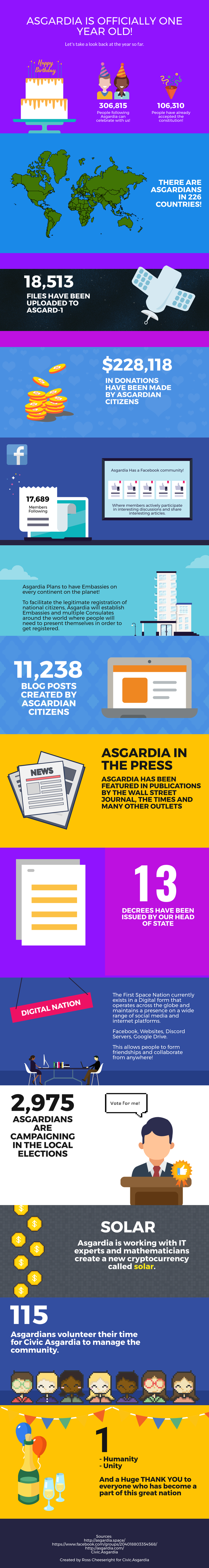 Happy founding day, asgardia!
