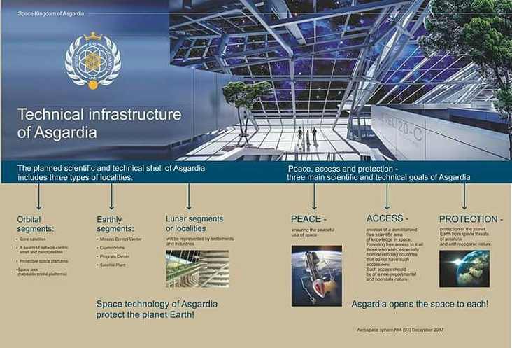 Technical infrastructure of Asgardia
