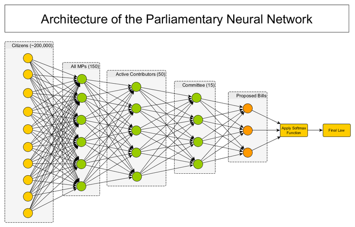 Modeling Parliament with the simplest deep neural network
