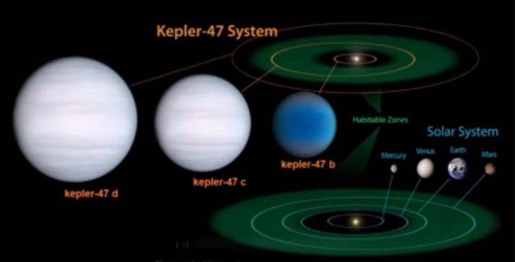 Astronomers of  San Diego State University [SDSO]  Discover Third Planet in the Kepler-47 Circumbinary System