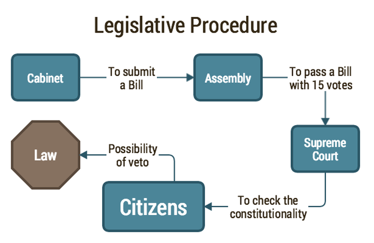 Legislative Procedure Maker's