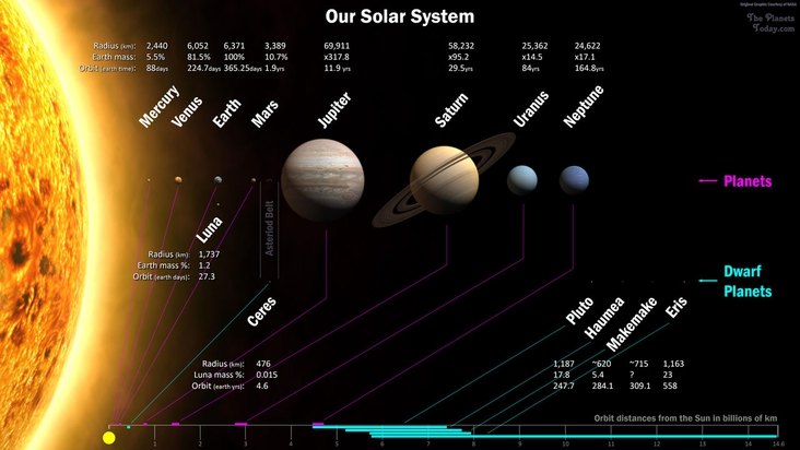 How long does it take light to reach each of the planets in our solar system?
