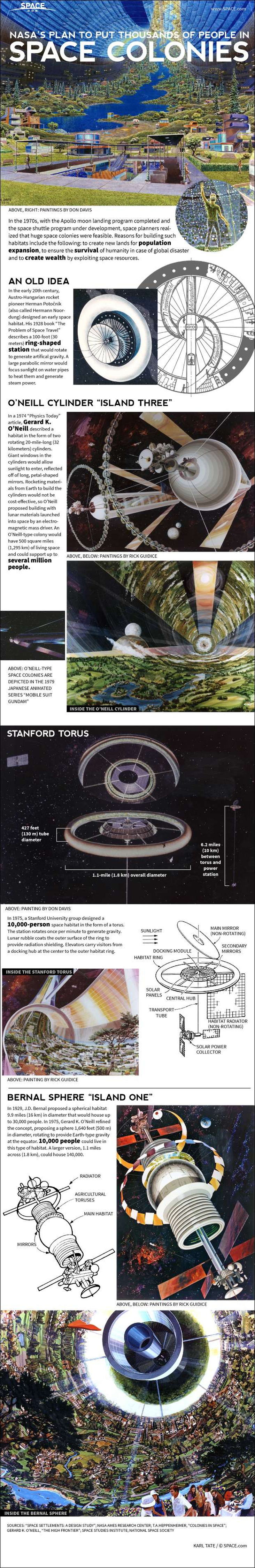 A Village in Orbit: Inside NASA's Space Colony Concepts (Infographic)
