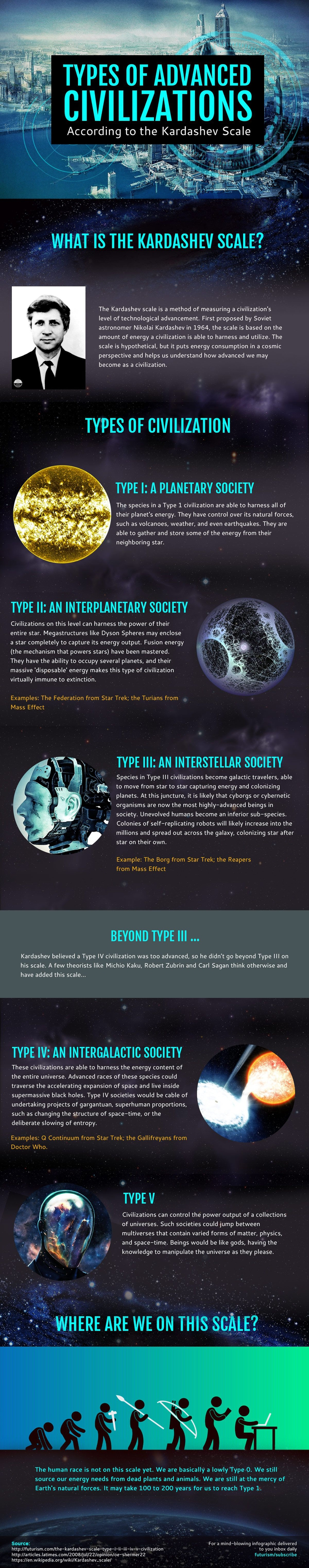 My New Post:      The Kardashev Scale of Civilizations