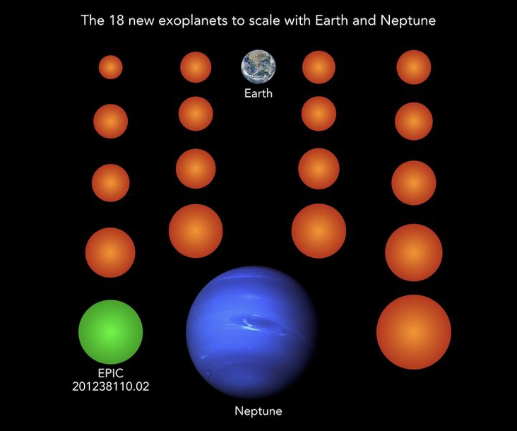 18 New Earth-Size Exoplanets have been found.