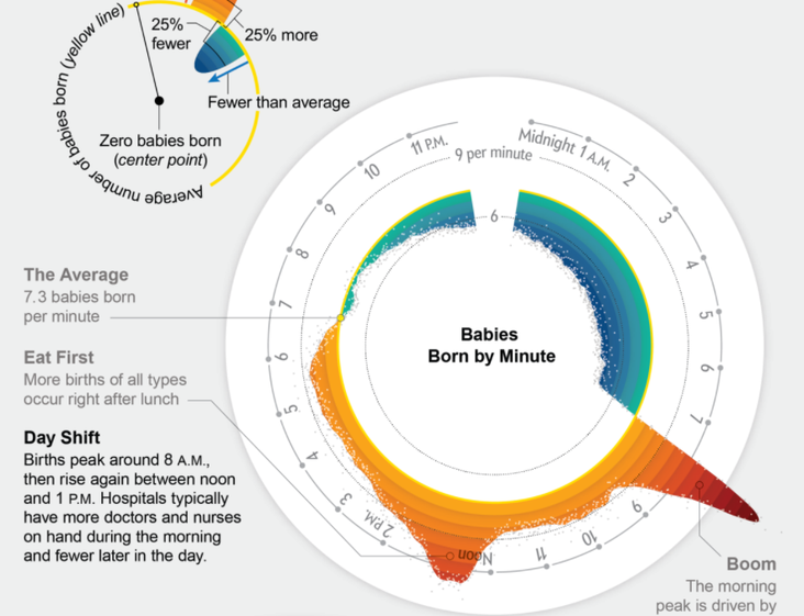 DATA visualised  //  Why are so many babies now born at 8am? <br/>